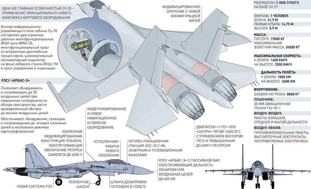 Миг-25. фото и видео, история, характеристики самолета