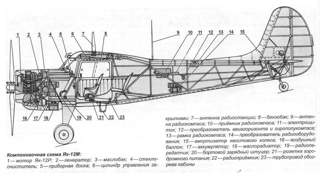 Яковлев як-142