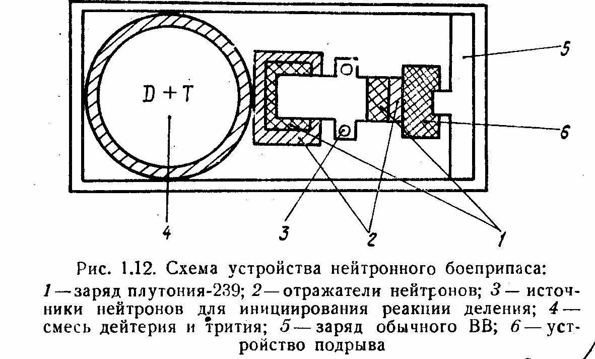 От деления к синтезу: как устроена нейтронная бомба. нейтронная бомба – уничтожаем солдат противника оставляя в сохранности его технику нейронная бомба