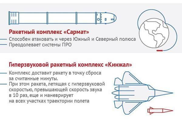 Гиперзвуковой авиационный ракетный комплекс «Кинжал»