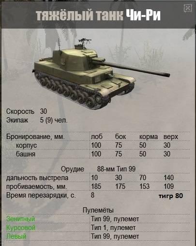 Оборудование на чи ри. чи-ри: неизвестный танк большой войны