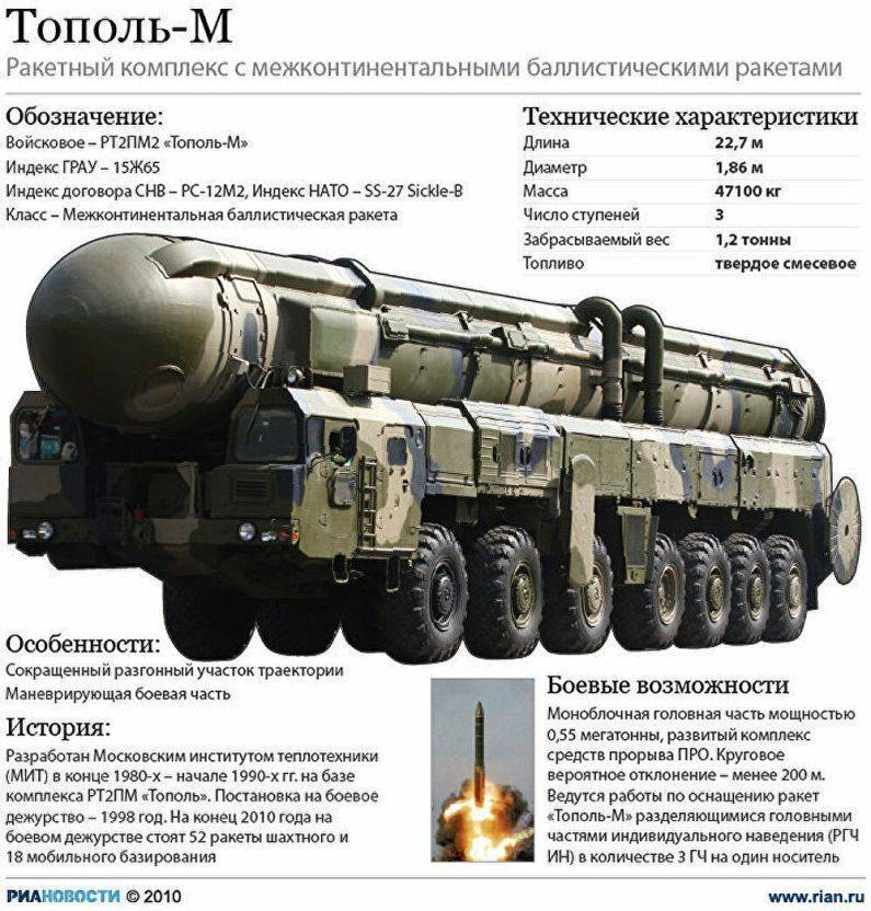 Ядерный паритет россии и сша: существует ли он? – новости руан