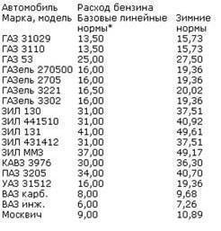 Грузовик урал-43206