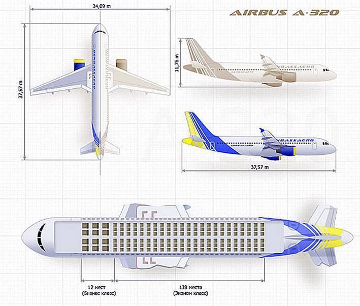 Обзоры полетов