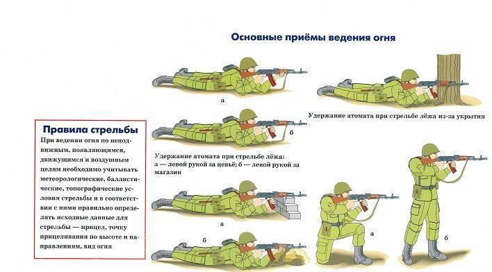 Стрельба из автомата: основные положения для стрельбы, возможные неисправности и способы их устранения