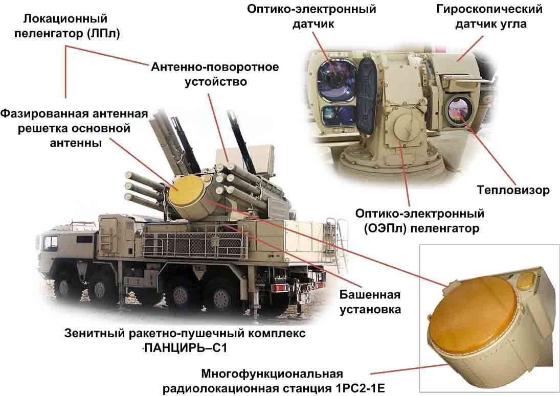 """Зенитный ракетно-пушечный комплекс 96к6 """"панцирь-с1"""" (sa-22 greyhound)"""