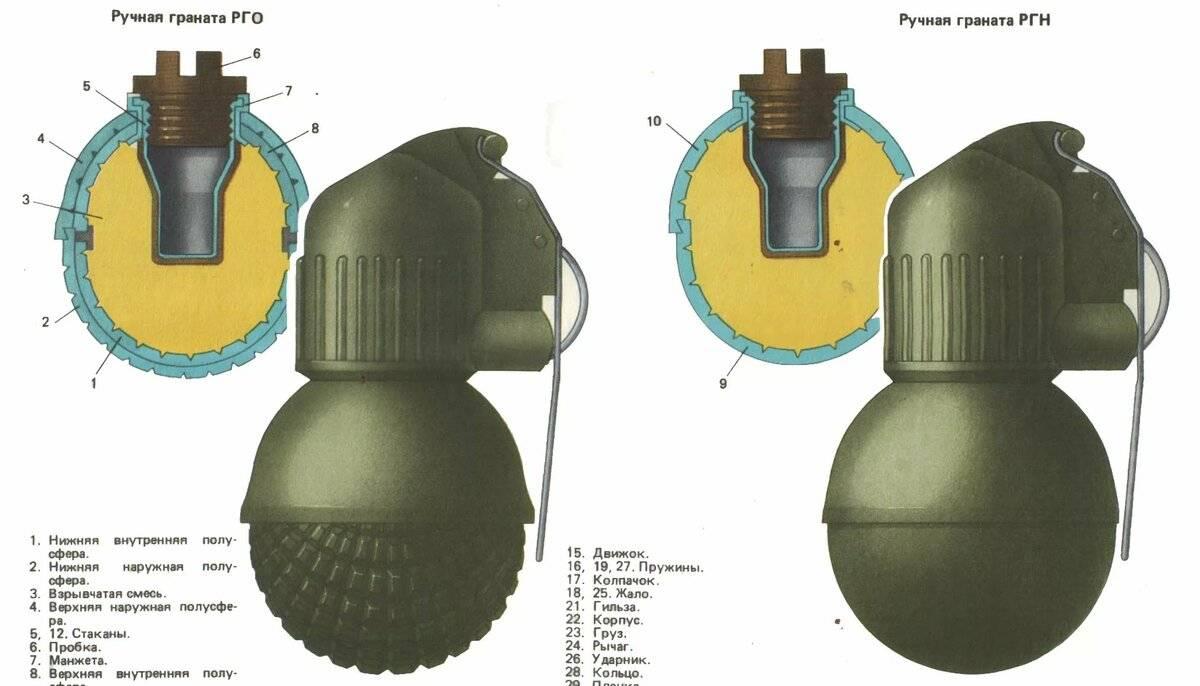 Наступательная граната ргн: история создания и описание конструкции