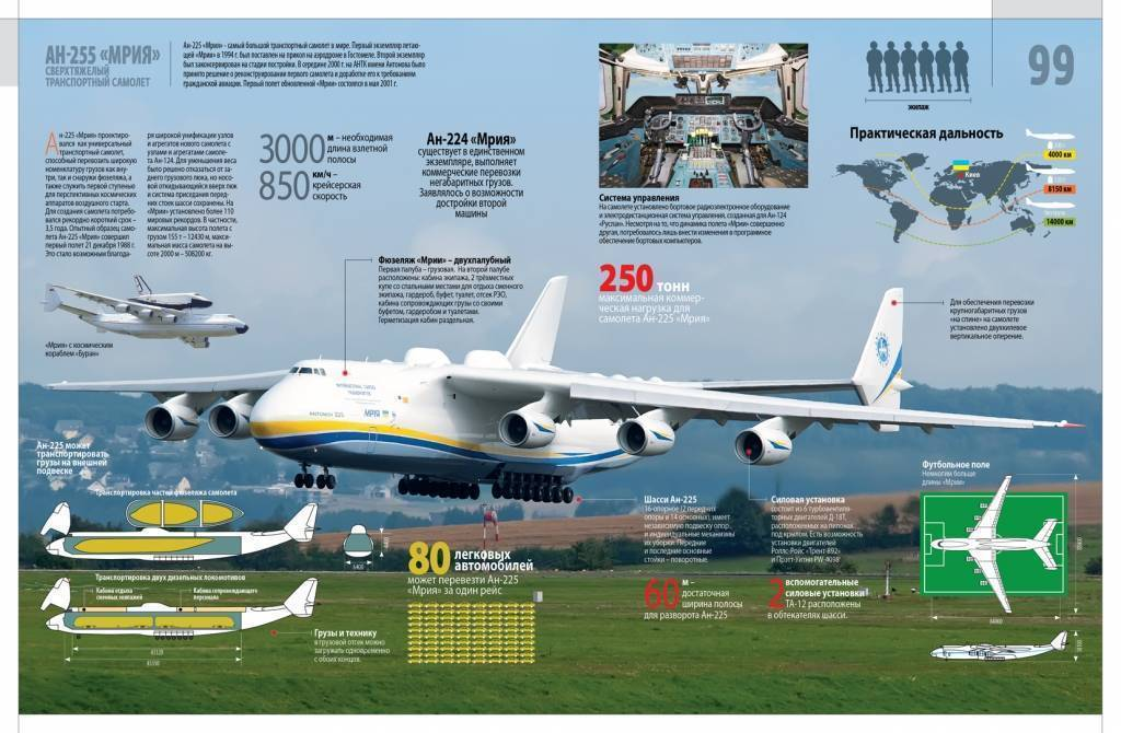 Ан-26 — обзор самолета, характеристики и возможности