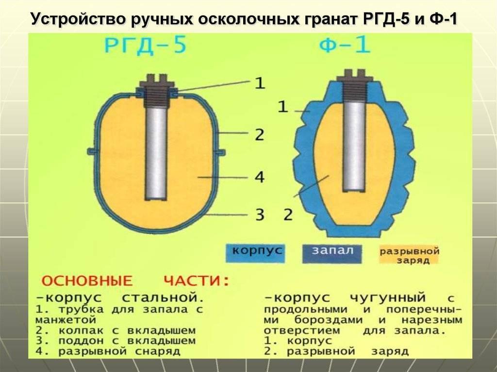 Необычные ручные гранаты – пластмассовая с проволокой