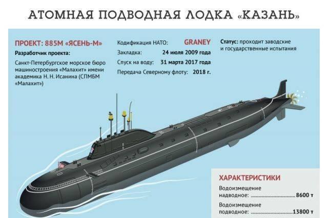 Подводные лодки проекта 885 «ясень» — википедия с видео // wiki 2