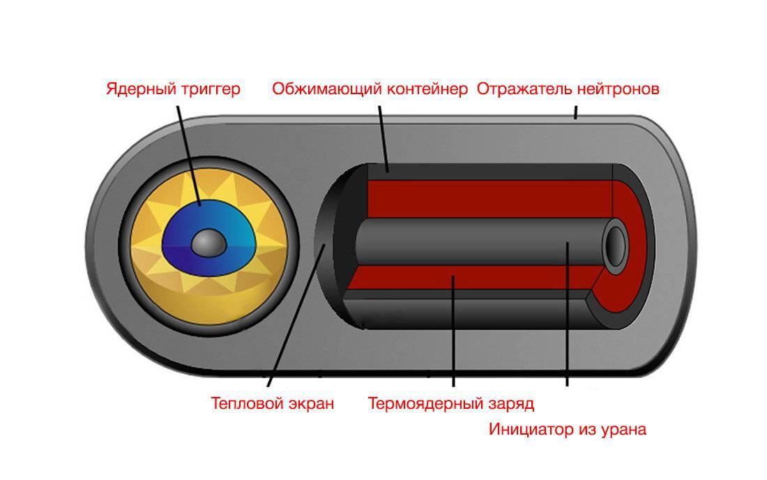 § 31. основные виды оружия и их поражающие факторы