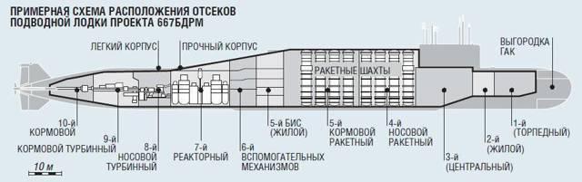 Подводные лодки проекта 667бдрм «дельфин» — википедия с видео // wiki 2