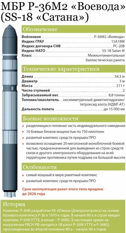 МБР «Тополь-М»: история и ТТХ