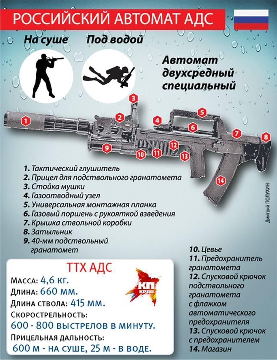 Автомат подводный апс фото. ттх. видео. размеры. скорострельность. скорость пули. прицельная дальность. вес