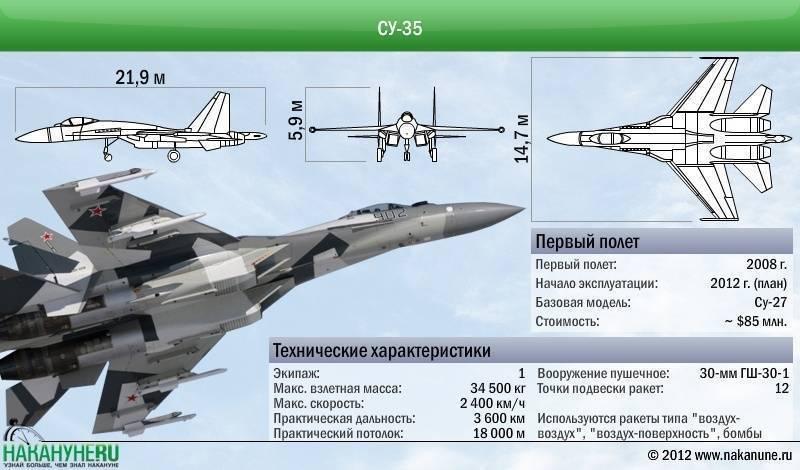 Многофункциональный истребитель су-35: технические характеристики, особенности и интересные факты