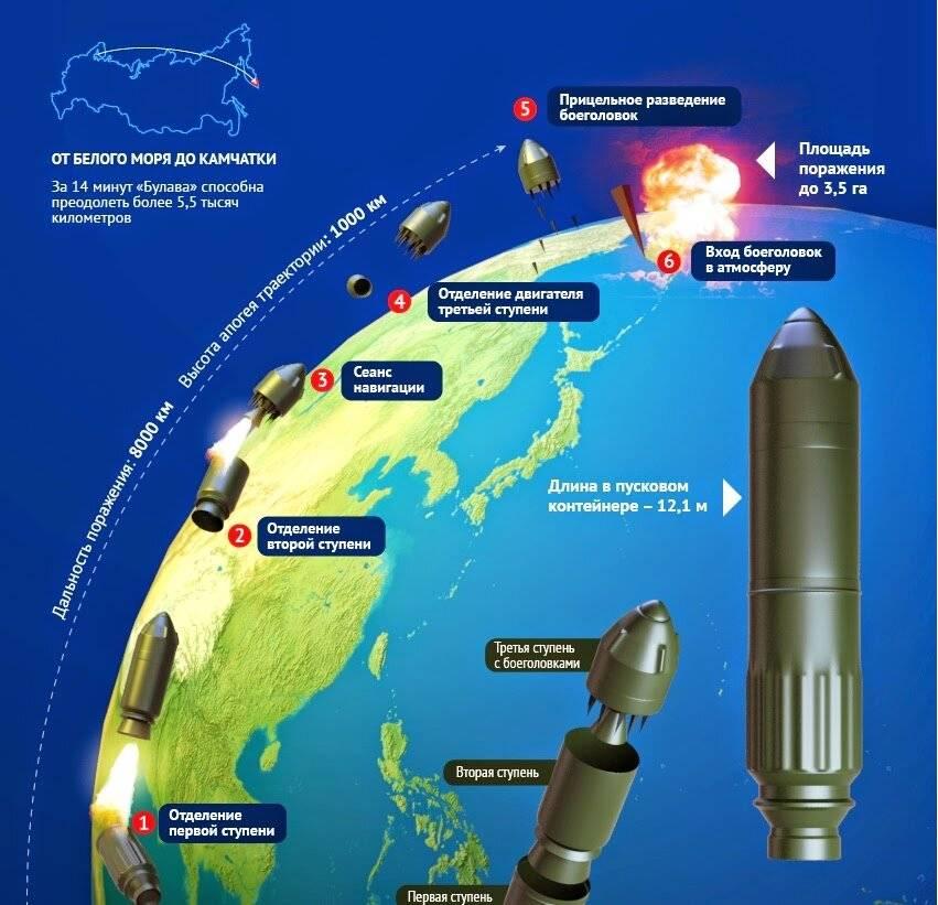 Межконтинентальная ядерная баллистическая ракета тополь. тополь-м – держит ядерный паритет