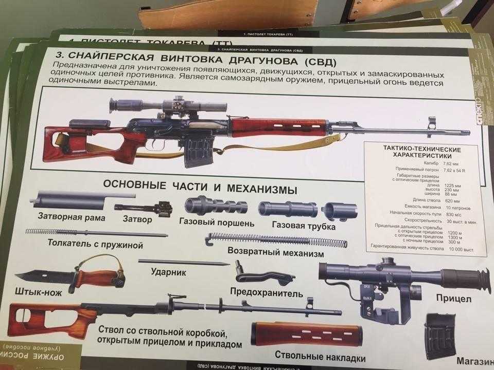Свд – снайперская «плетка. характеристики снайперской винтовки свд