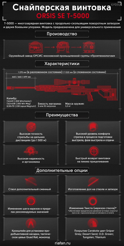 Снайперский комплекс «Точность»