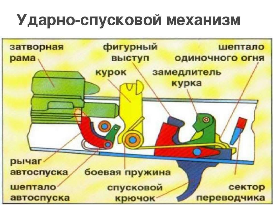 Видео: автомат калашникова модернизированный - акм