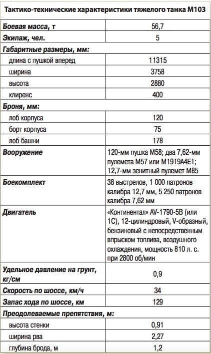 Танк т-10 двигатель. вес. размеры. вооружение