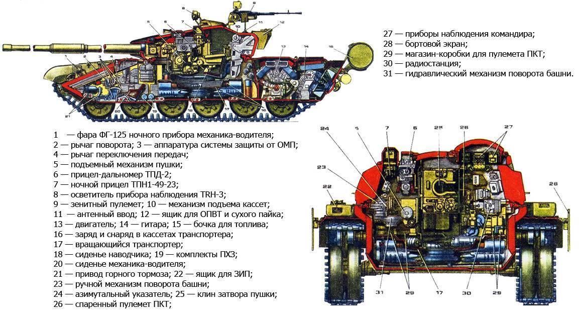 Вес снаряда танка т 55. применение в бою
