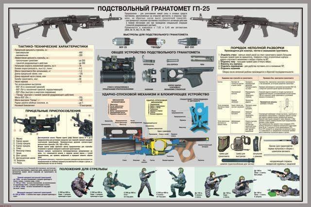 Гп-25 «костер» - подствольный гранатомет калибр 40-мм