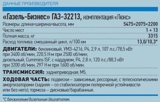 Газ-330232: технические характеристики