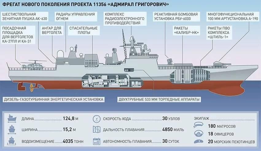 Классы кораблей и судов вмф