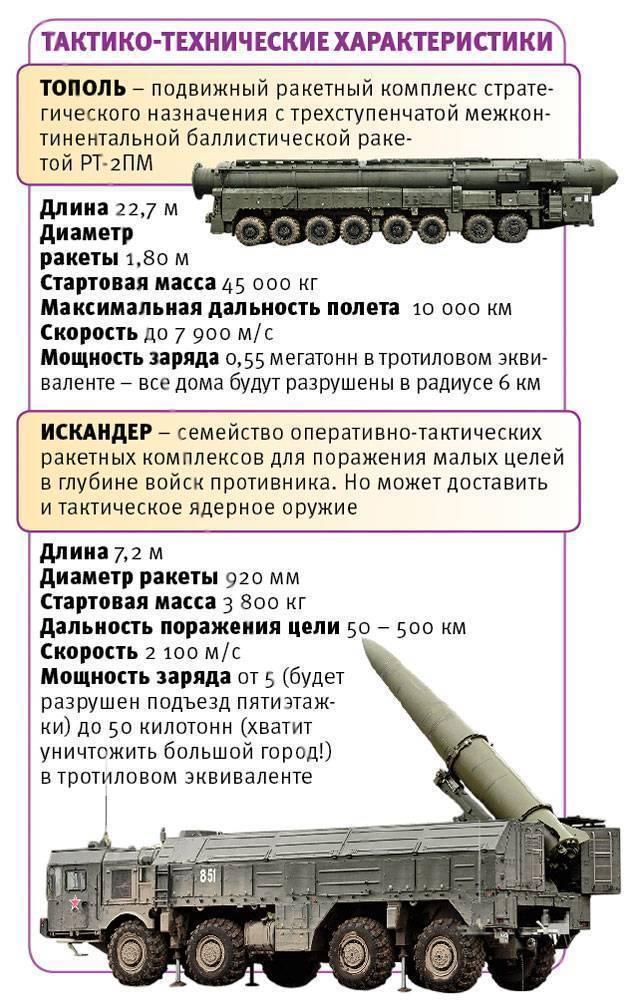 Точка (тактический ракетный комплекс)
