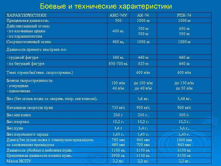 АКС-74У: характеристики и предназначение легендарной модели