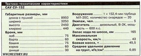 """Ису-152 """"зверобой"""": описание, характеристики, применение"""