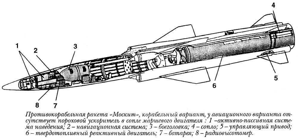 """Х-41 (зм80) """"москит"""" - противокорабельная крылатая ракета"""