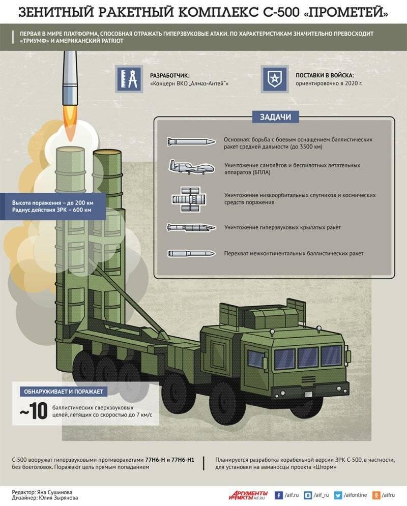 Зенитная ракетная система большой и средней дальности с-400 «триумф» - впк.name