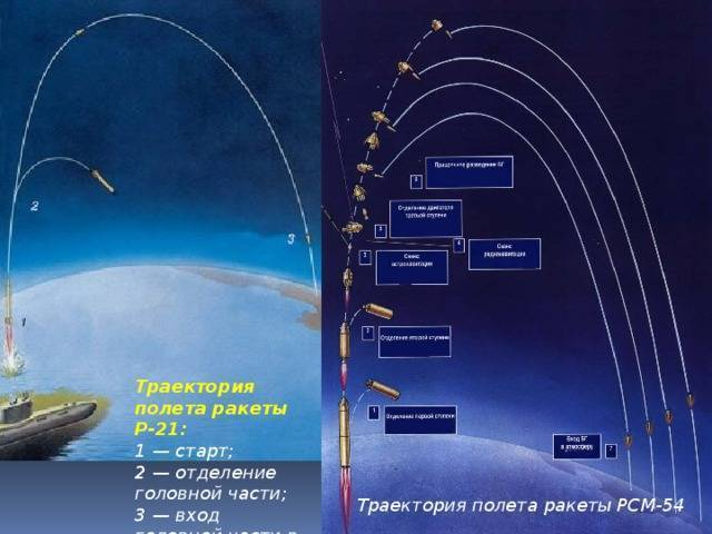 Что такое баллистическая ракета простыми словами