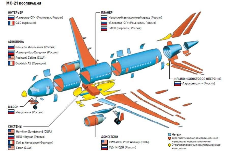 Superjet-100: положительные стороны и недостатки российских самолётов