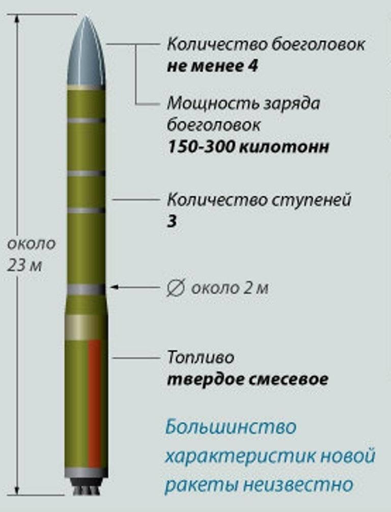 Архивновейшая российская ракета «булава» вновь не долетела до цели