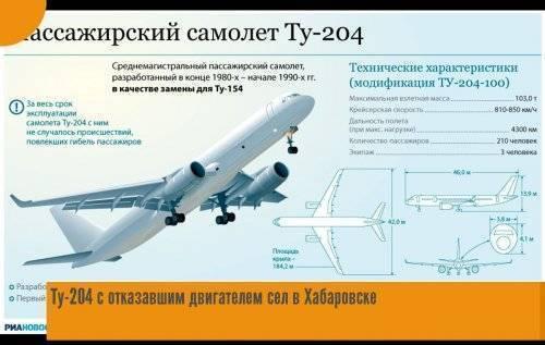 Ту-204 cреднемагистральный пассажирский самолет — схема салона и летные характеристики