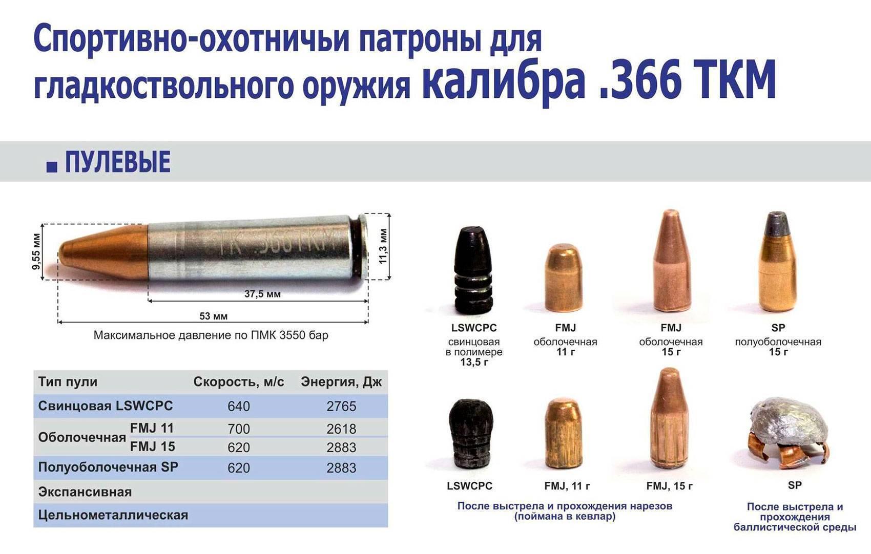Патроны для охоты на нарезное и гладкоствольное оружие. типы, калибры, область применения