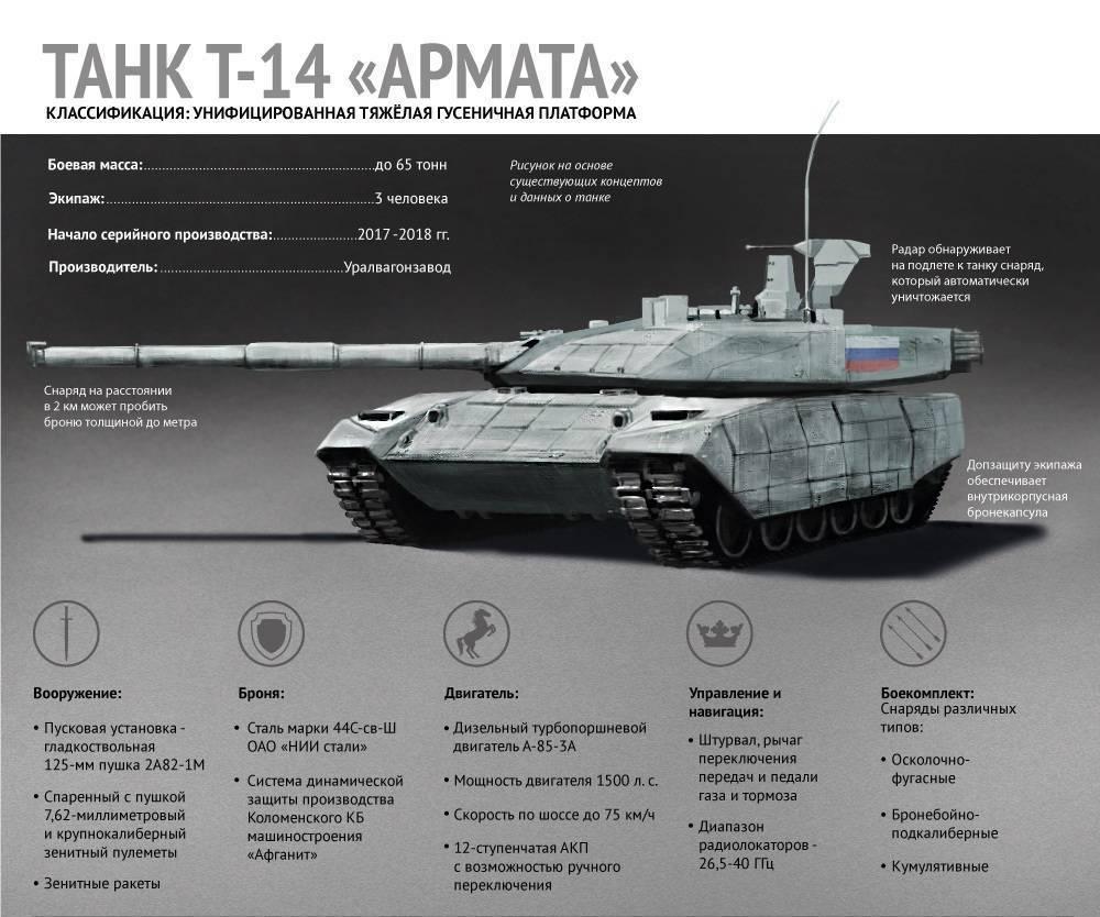 Брдм-3 – разведывательно-дозорный бронетранспортёр рф