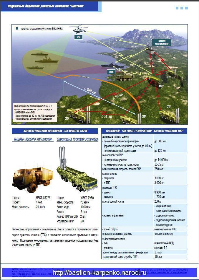 Зенитная ракетная система с-300.  история создания и технические характеристики