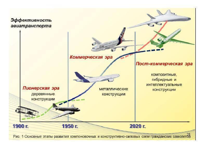 Ан-148 - плохой или хороший самолет?