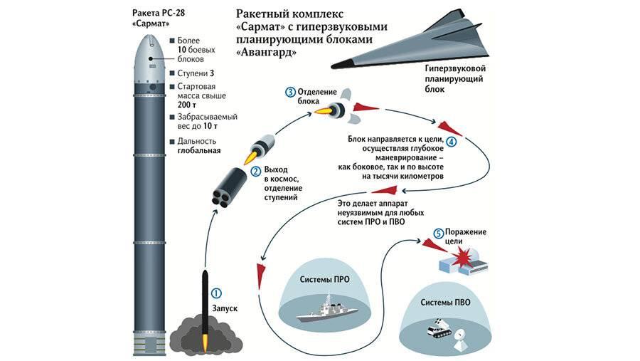 """""""авангард"""", """"сармат"""" и """"кинжал"""": что такое новейшее русское оружие. ракета «сармат» – средство сдерживания или повод для эскалации межконтинентальная баллистическая ракета сармат"""