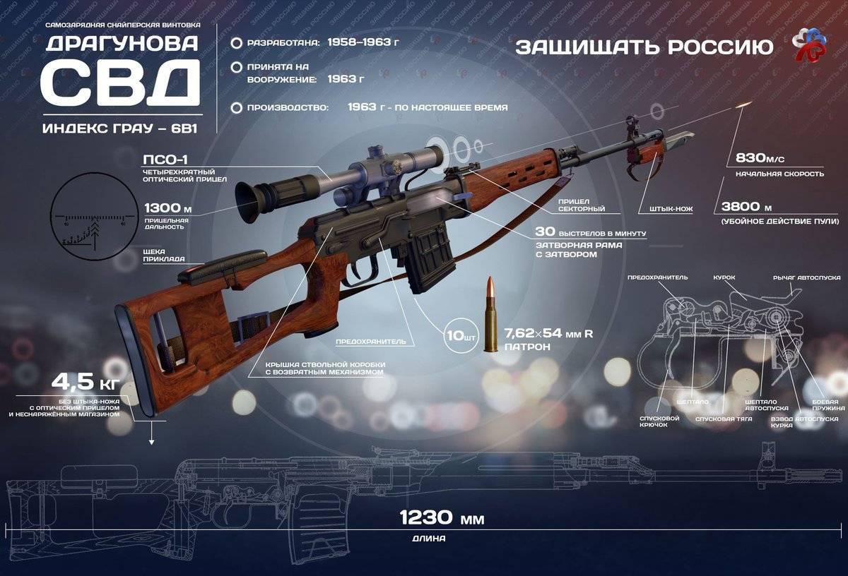 «высокоточки» для спецназа. владислав гринкевич