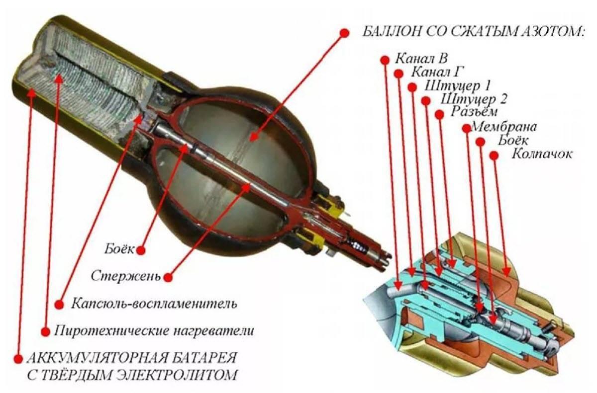 Игла (переносной зенитно-ракетный комплекс) википедия