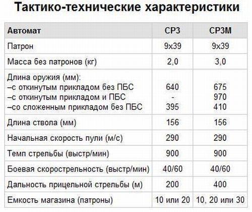Ср-3 вихрь: характеристики и фото