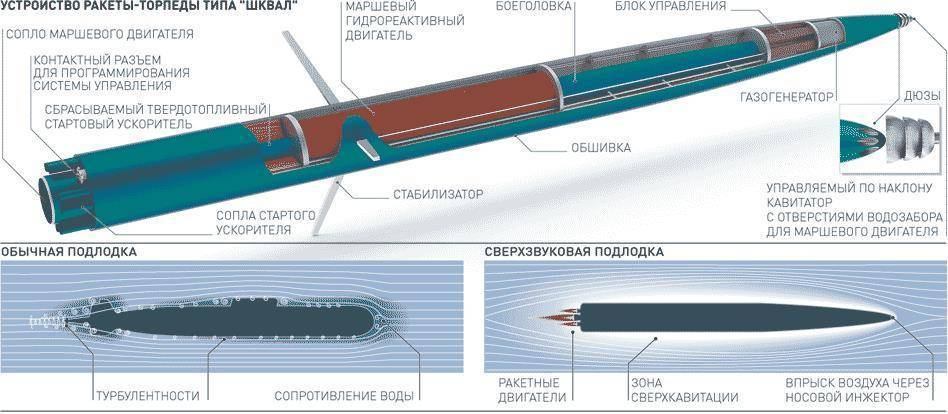 Торпеда «Шквал»