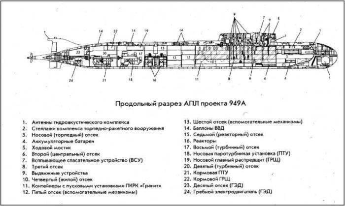 Подводные лодки проекта 949 «гранит» — global wiki. wargaming.net