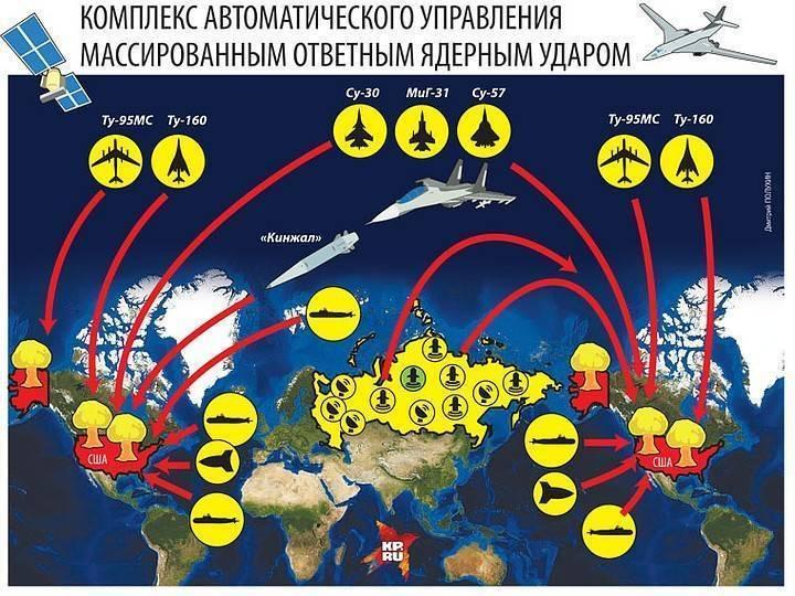 """Советская ядерная система """"периметр"""" (""""мёртвая рука"""") » око планеты информационно-аналитический портал"""