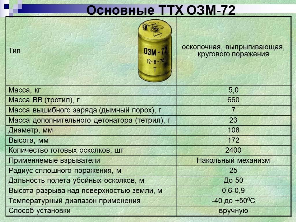 Инженерная подготовка. мины российской армии