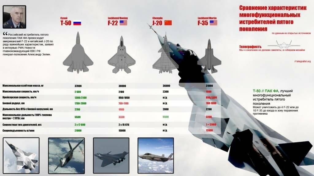 МиГ-35 – что известно о будущем защитнике России